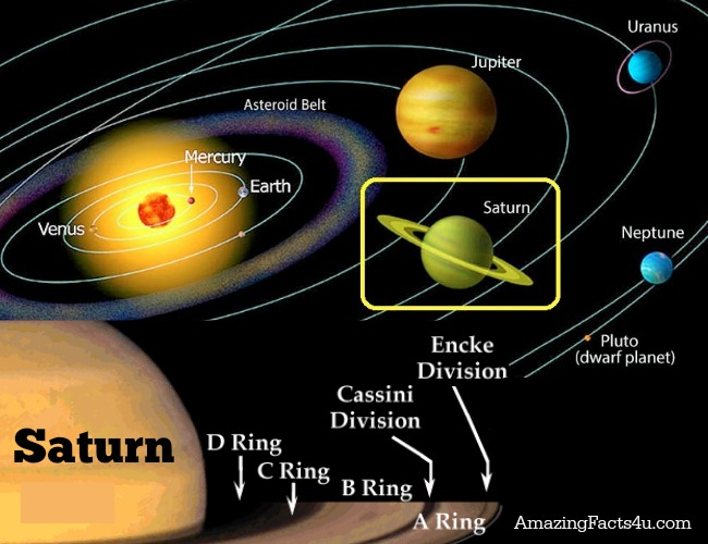 Saturn Amazing Facts